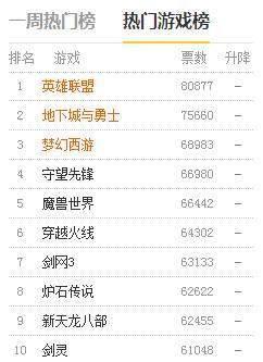 网游排行榜-第67张图片-cc下载站