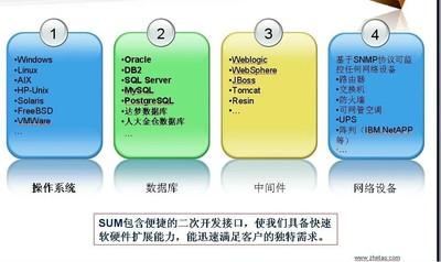 SUM服务器监控软件 2012-第3张图片-cc下载站